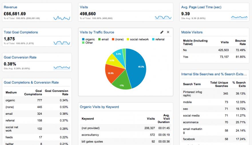 Cómo usar Google Analytics para un despacho de abogados